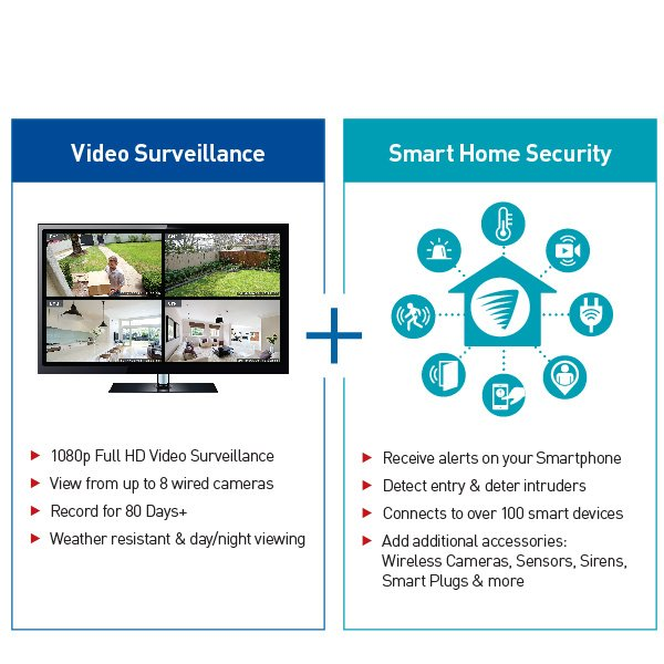 Swann Swdsr-850004 Home Security System