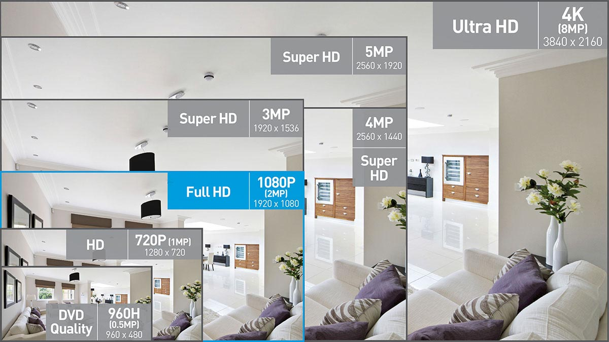 Swann 16 Channel Security System: 1080p Full HD DVR-4575 with 1TB HDD & 12  x 1080p Thermal Sensing Cameras PRO-1080MSB